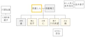 ドラマおしんの登場人物相関図 241-243話