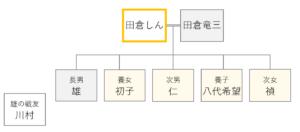 ドラマおしんの登場人物相関図 235-237話
