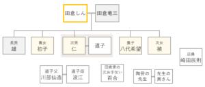 ドラマおしんの登場人物相関図 253-255話