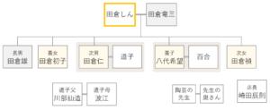 ドラマおしんの登場人物相関図 265-267話