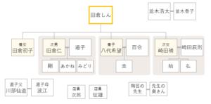 ドラマおしんの登場人物相関図 271-273話