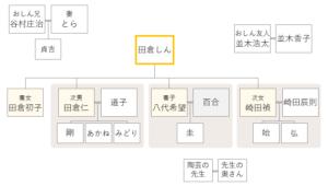 ドラマおしんの登場人物相関図 283-285話