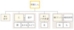 ドラマおしんの登場人物相関図 1-3話