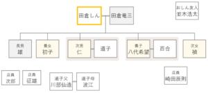 ドラマおしんの登場人物相関図 259-261話