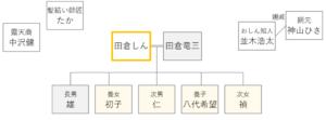 ドラマおしんの登場人物相関図 226-228話