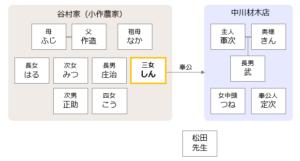 ドラマおしんの登場人物相関図 7-9話