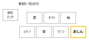 ドラマおしんの登場人物相関図 49-51話